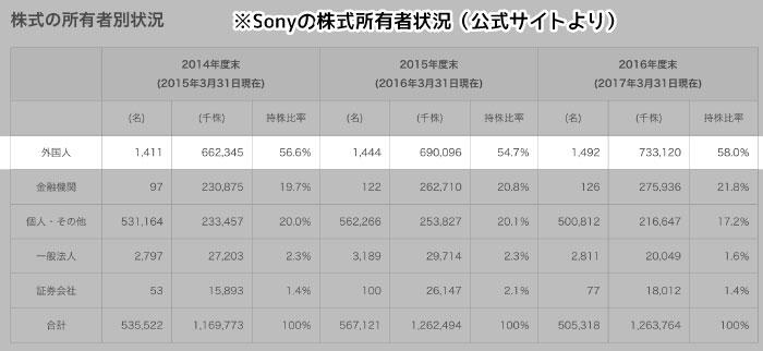ソニーの株主について