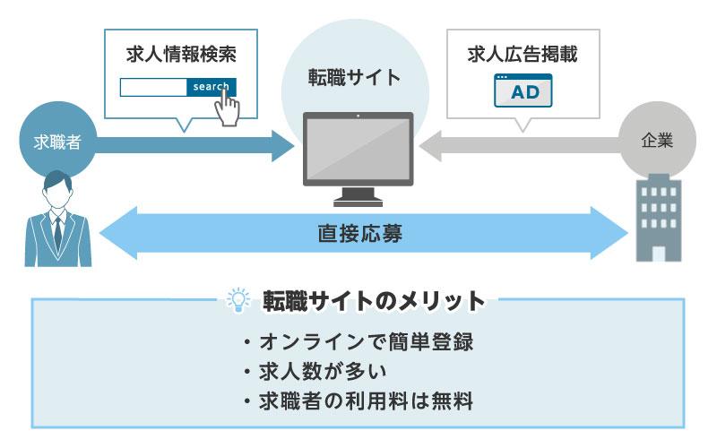 転職サイトのメリットについて説明した図